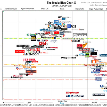 How Unbiased is Your Media Source?