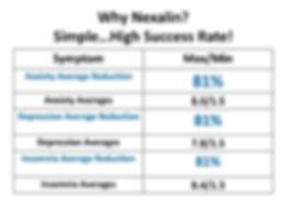 Nexalin Success Rate.jpg