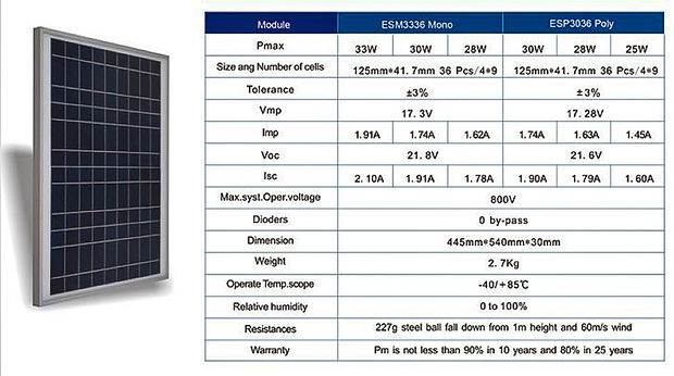 ESM3336mono ESP3036poly.jpg