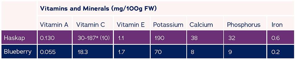 haskap-vitamins-minerals