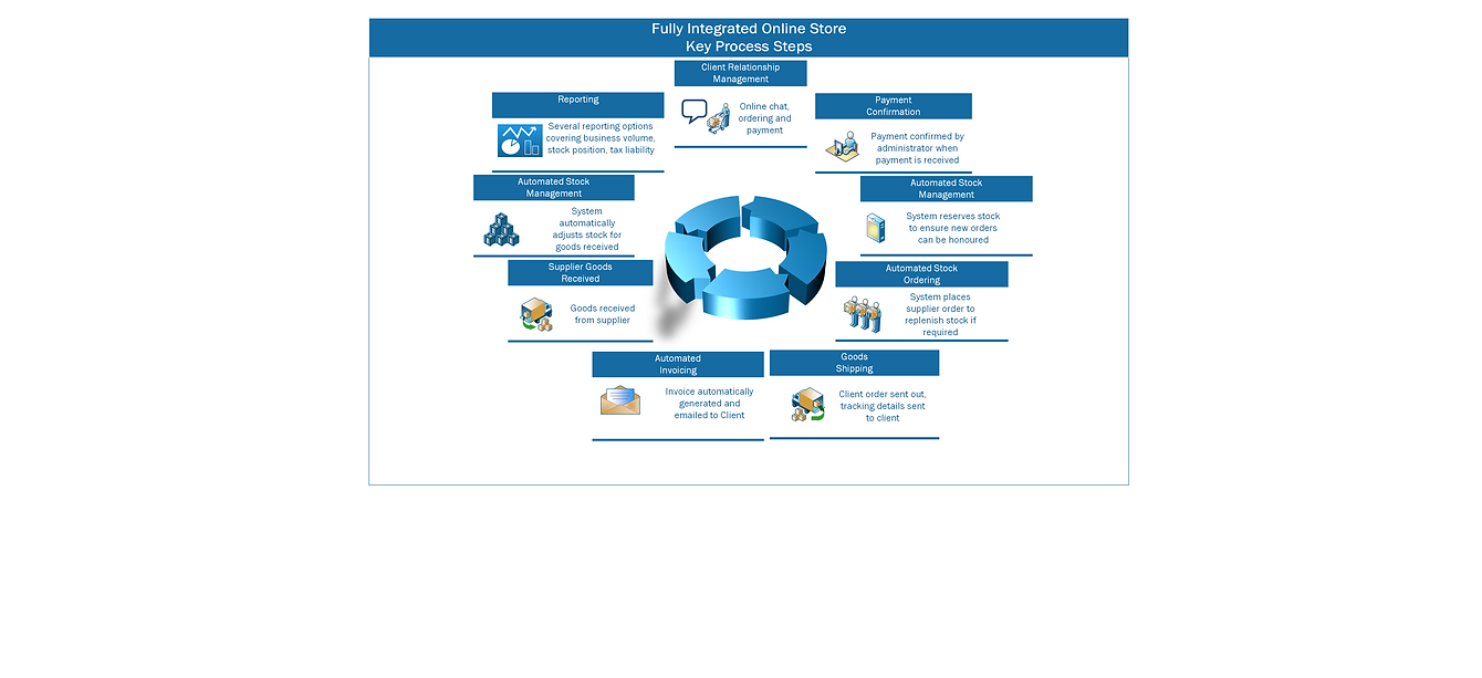 Key_Process_Steps.png