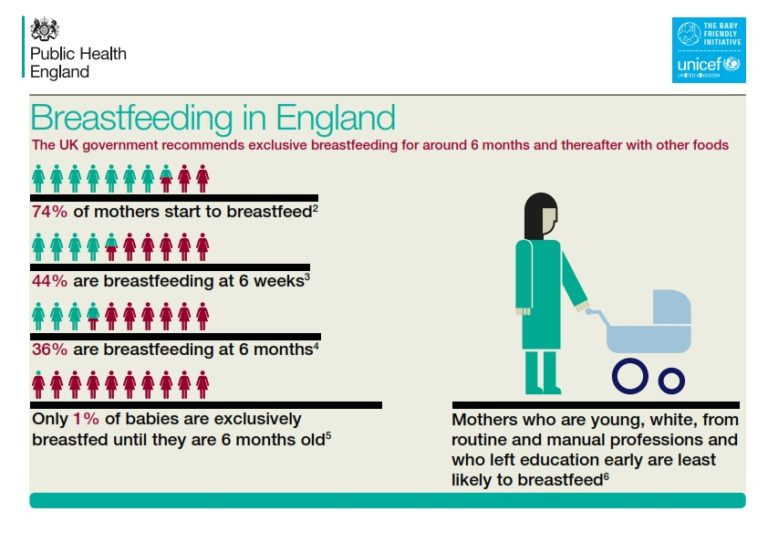 Breastfeeding in England statistics infographic
