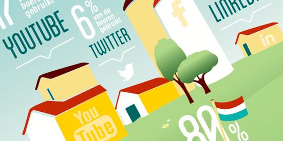 infographic social media gebruik onder boeren