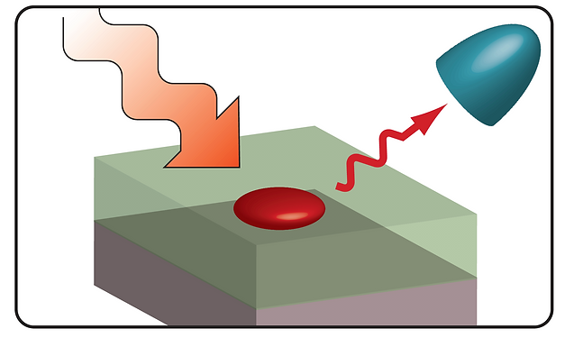 Theory of Quantum Light Sources: how can we make coherent single photons in solid state systems?