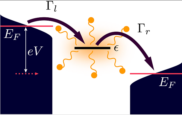 Electron transport through molecules: A new kind of open quantum system theory