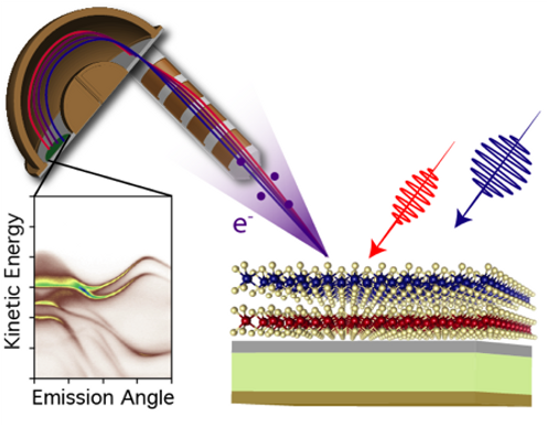 Ultrafast control of correlated states in 2D materials