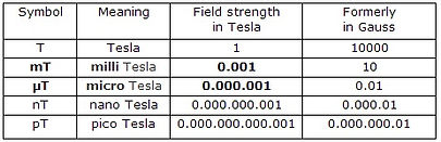 Tesla table for pemf