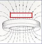 Field lines flat pemf coil