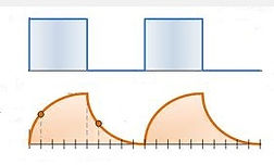 From square to trapezoidal wave of pemf pulses