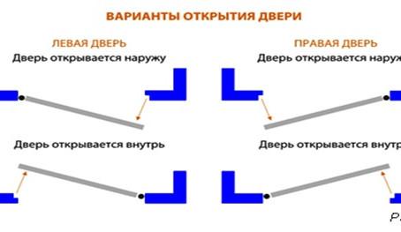 Как определить сторону открывания дверей