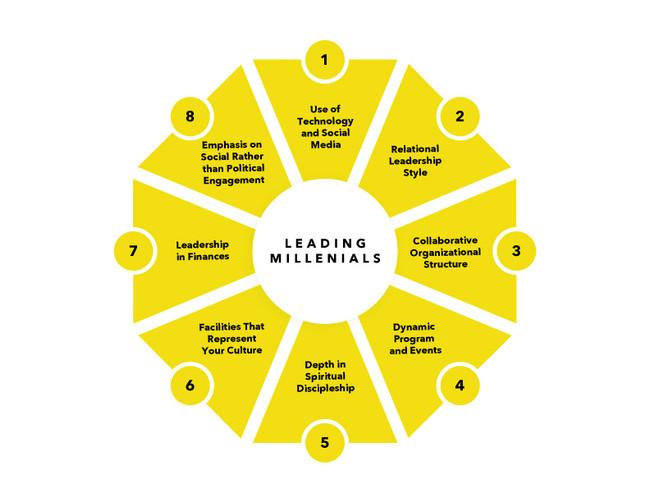 8 innovations