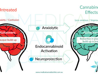 Cannabis for the treatment or prevention of dementia