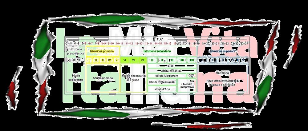 El sistema scolastico italiano se compone de tres ciclos de estudio. Escuela primaria, Escuela secundaria de primer y de segundo grado y, la universidad.