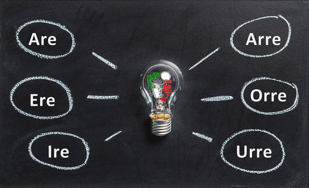 Aprende a utilizar los verbos en Italiana de forma dinámica y fácil. Aprende los verbos en La mia vita Italiana