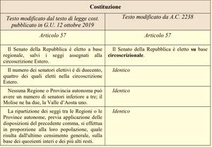 Articolo 57 - Referendum 2020