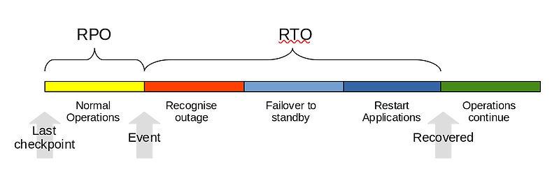 rpo_rto.jpg