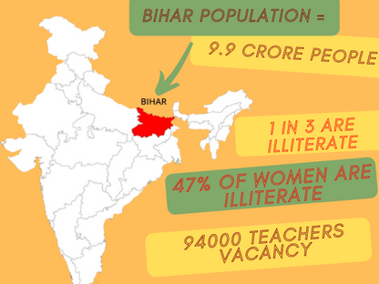 Bihar has the lowest Literacy Rate in the country.Do you know why?