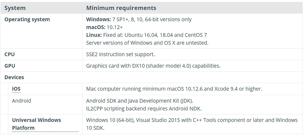 Unity3D system requirements
