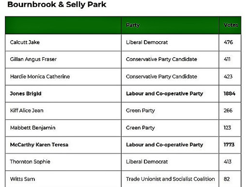 Bournbrook and Selly Park Local Election Result
