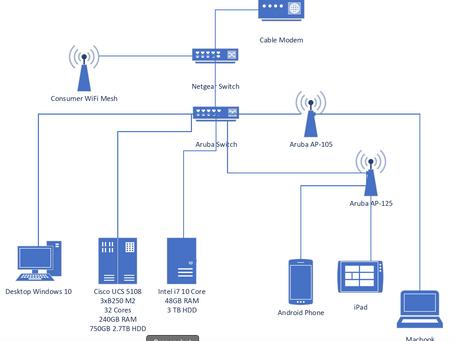 Lab Network Design Considerations