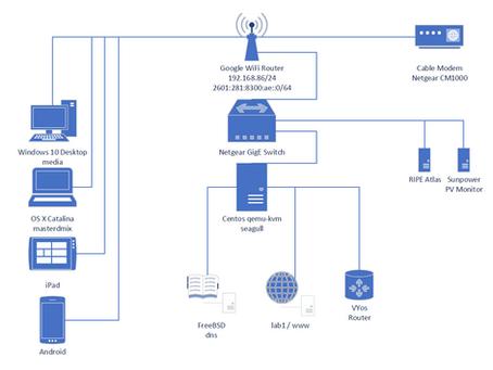 Developing a network upgrade plan