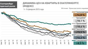 Анализ рынка недвижимости Екатеринбурга (вторичный рынок жилья), 22 января 2018 г.