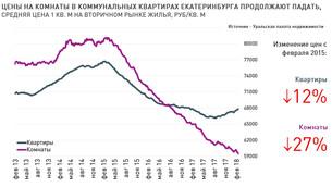 Анализ рынка недвижимости Екатеринбурга (вторичный рынок жилья), 05 марта 2018 г