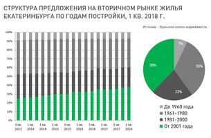 Анализ рынка недвижимости Екатеринбурга (вторичный рынок жилья), 02 апреля 2018 г.