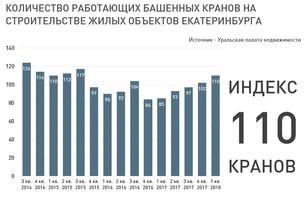 Индекс кранов Екатеринбурга, 1 кв. 2018