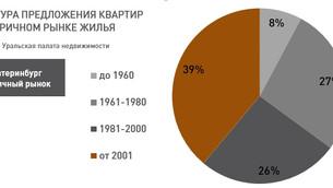 Анализ рынка недвижимости Екатеринбурга (вторичный рынок жилья), 11 июня 2018 г.
