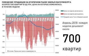 Анализ рынка недвижимости Екатеринбурга (вторичный рынок жилья), 09 апреля 2018 г.