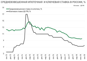 Повышение ключевой ставки ЦБ РФ. Как это отразится на рынке жилья?