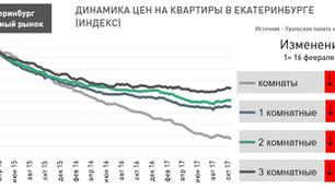 По данным УПН: Анализ рынка недвижимости Екатеринбурга (вторичный рынок жилья) 30 октября 2017 г.