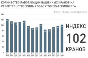 Индекс кранов Екатеринбурга, 4 кв. 2017