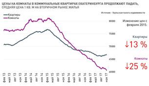 По данным УПН: Анализ рынка недвижимости Екатеринбурга (вторичный рынок жилья) 13 ноября 2017 г.