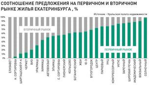 По данным УПН: Анализ рынка недвижимости Екатеринбурга (вторичный рынок жилья) 25 сентября 2017 г.