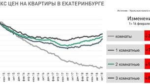 Анализ рынка недвижимости Екатеринбурга (вторичный рынок жилья), 29 октября 2018 г.