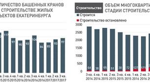 По данным УПН: Анализ рынка недвижимости Екатеринбурга (вторичный рынок жилья) 9 октября 2017 г.