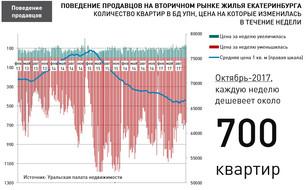 По данным УПН: Анализ рынка недвижимости Екатеринбурга (вторичный рынок жилья) 23 октября 2017 г.