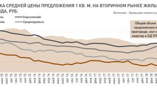 Анализ рынка недвижимости Екатеринбурга (вторичный рынок жилья), 23 апреля 2018 г.