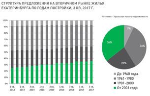 По данным УПН: Анализ рынка недвижимости Екатеринбурга (вторичный рынок жилья) 6 ноября 2017 г.