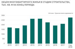 Рынок жилья Екатеринбурга, итоги 3 кв. 2018 года