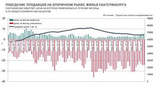По данным УПН: Анализ рынка недвижимости Екатеринбурга (вторичный рынок жилья) 27 ноября 2017 г.