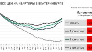 Анализ рынка недвижимости Екатеринбурга (вторичный рынок жилья), 11 марта 2019 г.