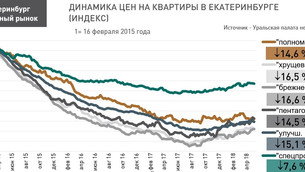 Анализ рынка недвижимости Екатеринбурга (вторичный рынок жилья), 21 мая 2018 г.
