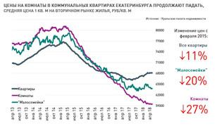 Анализ рынка недвижимости Екатеринбурга (вторичный рынок жилья), 14 мая 2018 г.