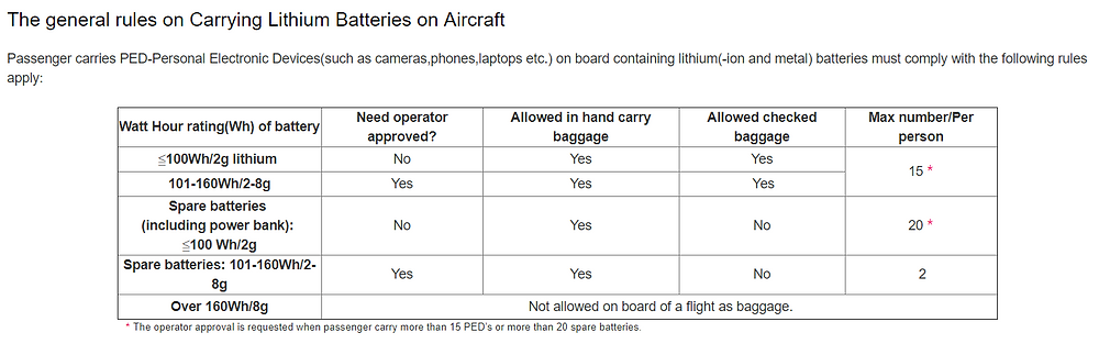 Make sure not to exceed the battery allowance when you board an aircraft