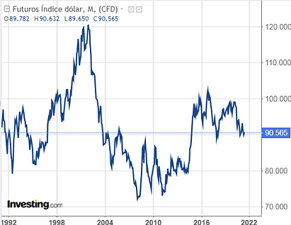 INDICE DOLAR vs FED RATES.png