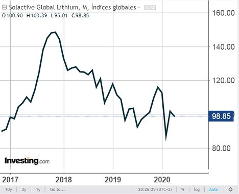 GLOBAL LITHIUM INDEX.png