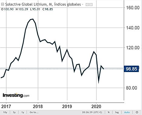 GLOBAL LITHIUM INDEX.png